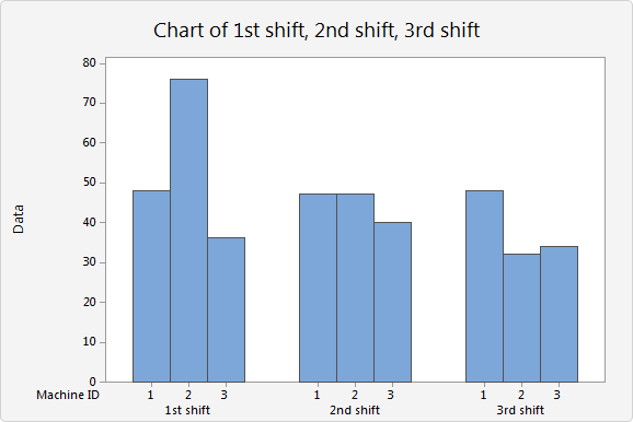 create a bar chart of summarized data in a two way table clustered