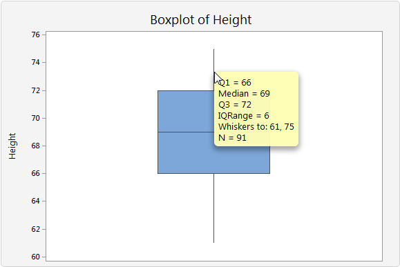 Interpret The Key Results For Boxplot  Minitab Express Investigate Any Surprising Or Undesirable Characteristics On The Boxplot  For Example A Boxplot May Show That The Median Length Of Wood Boards Is  Much