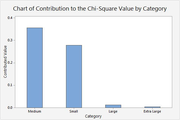 Interpret all statistics and graphs for chi square goodness of fit interpretation watchthetrailerfo