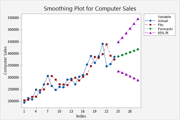 Example of Double Exponential Smoothing - Minitab Express