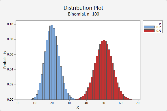 minitab express help basic statistics probability distributions supporting topics basics continuous