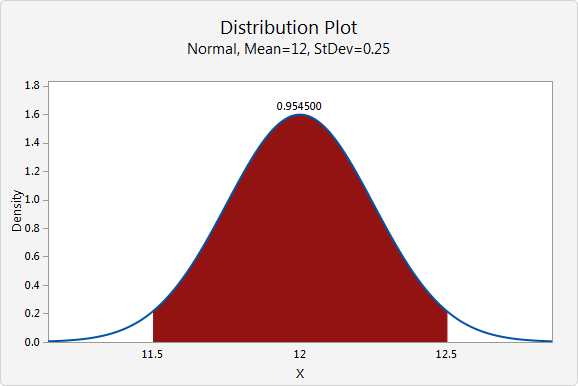 how to get confidence interval for anova spss