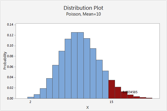 continuous and discrete probability distributions minitab express