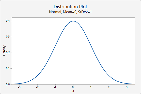 how to create bell curve in minitab
