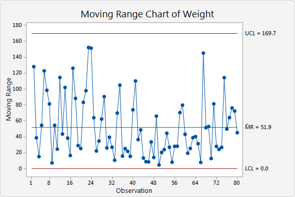 No Points Are Out Of Control On The Moving Range Chart
