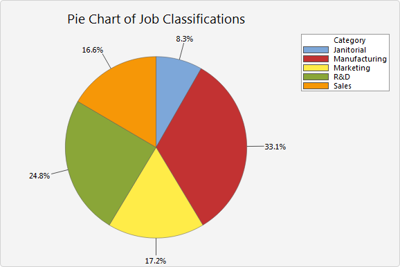 Interpret The Key Results For Pie Chart Minitab Express