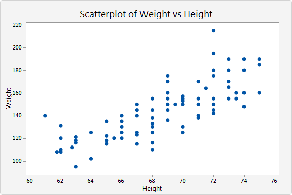 how to use a scatter graph