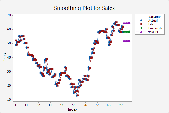 Example of Single Exponential Smoothing - Minitab Express