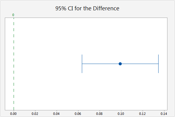 Example of 2 Proportions - Minitab Express