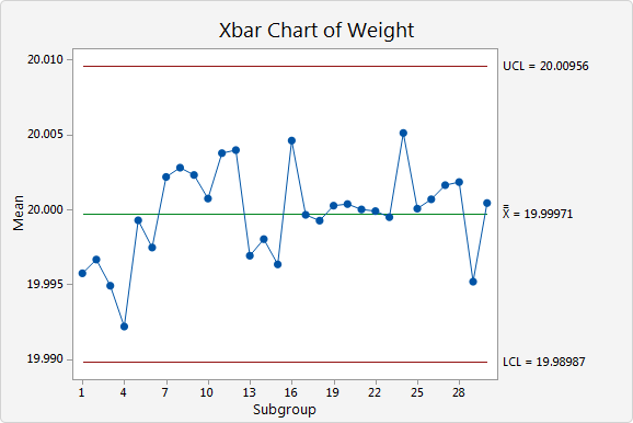 In The Xbar And S Charts Points Vary Randomly Around Center Line Are Within Control Limits No Trends Or Patterns Present
