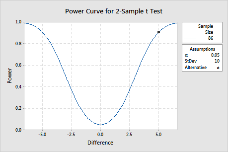 Ppt statistical power and sample size calculations powerpoint.