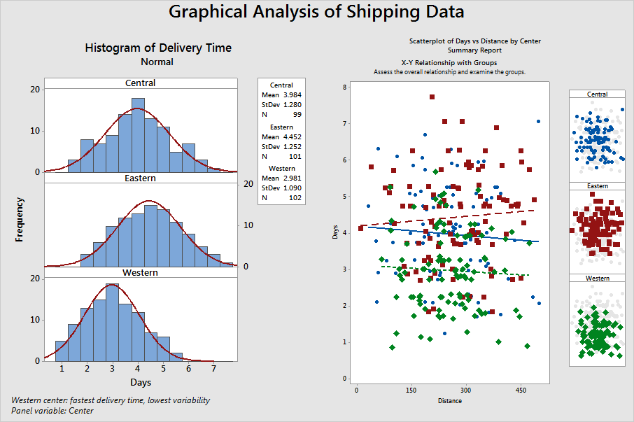 Graphing Data - Minitab