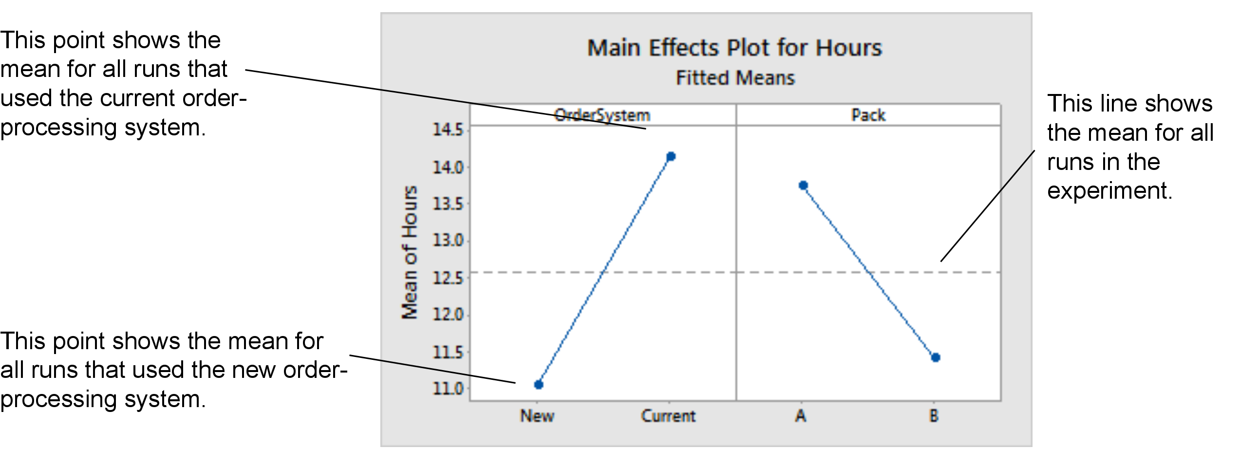 Designing an experiment minitab processing time for one level of a factor the horizontal center line shows the mean processing time for all runs the left panel of the plot indicates ccuart Image collections
