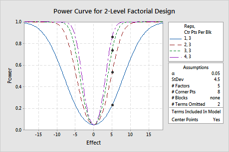 Power And Sample Size 2 Level Factorial Design