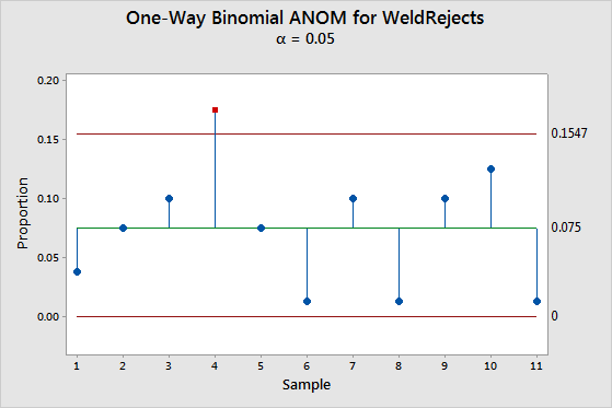 Example Of Analysis Of Means For Binomial Data Minitab