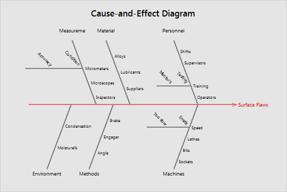 if your cause and effect diagram requires additional levels you can create a second cause and effect diagram for each branch - Causes And Effect Diagram