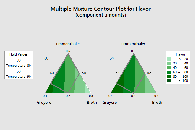 Example Of Contour Plot With A Mixture Design Minitab