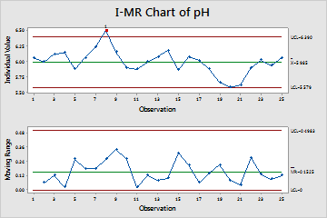I Mr Chart Of Ph