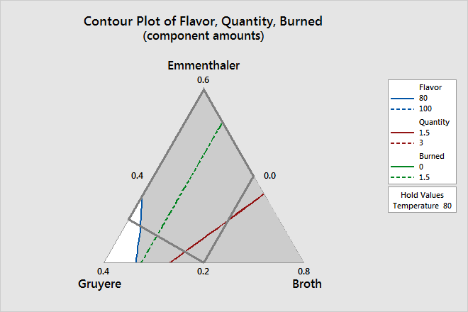 Example Of Overlaid Contour Plot With A Mixture Design Minitab