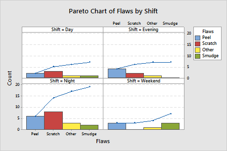 Example of pareto chart with a by variable minitab chart shows that most of the flaws are from peels and scratches and the night shift produces the most flaws overall the engineer should investigate ccuart Choice Image