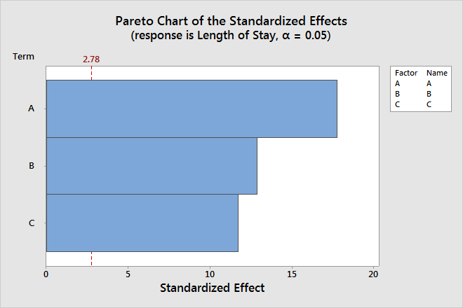 Effects plots for analyze definitive screening design minitab because the pareto chart displays the absolute value of the effects you can determine which effects are large but you cannot determine which effects ccuart Choice Image