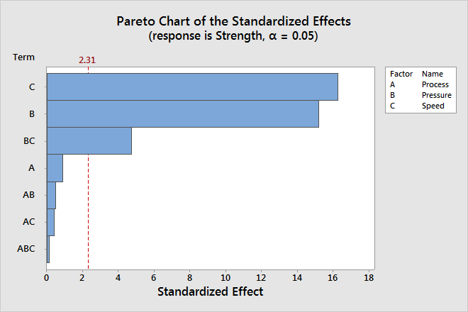 Effects plots for analyze factorial design minitab because the pareto chart displays the absolute value of the effects you can determine which effects are large but you cannot determine which effects ccuart Gallery