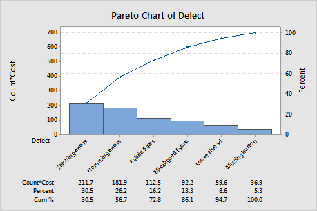 Example of a weighted pareto chart minitab however hemming errors which account for only 9 of the defects in the unweighted pareto chart are the second most costly defect ccuart Image collections