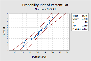Example of Probability Plot - Minitab