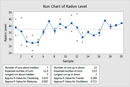 Interpret the key results for run chart minitab