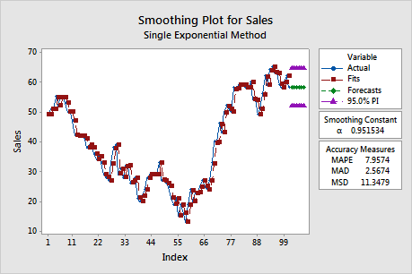 Interpret the key results for Single Exponential Smoothing