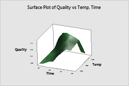 Select display options for 3D Scatterplot and 3D Surface