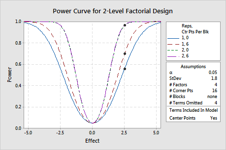 Interpret all statistics and graphs for Power and Sample