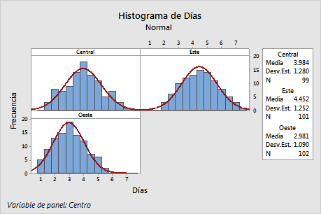Histogram with groups in separate panels