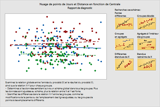 This Diagnostic Report provides a scatterplot with guidance on possible patterns in your data.