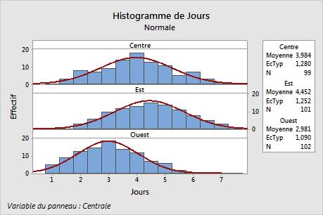 This paneled histogram shows three histograms stacked vertically in one column on the same graph.